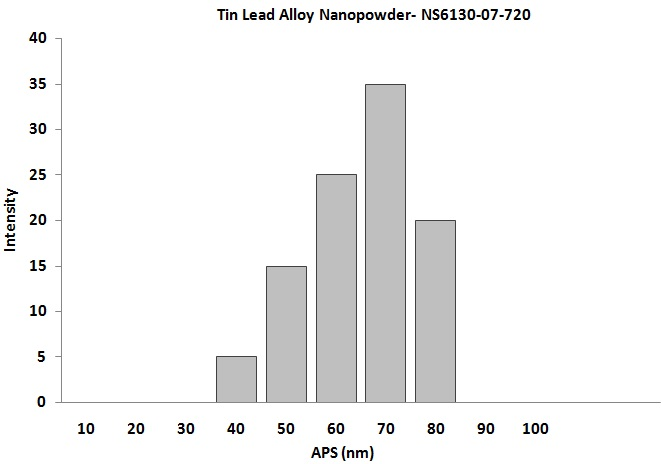 Size Analysis of Tin Lead Nanoparticles
