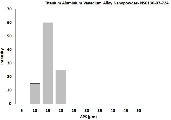 Titanium Aluminum Vanadium Alloy Powder
