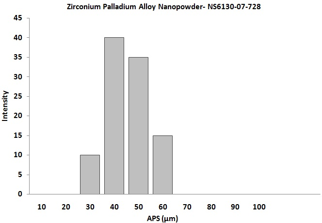 Size Ananlysis of Zirconium Palladium Alloy