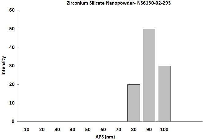 Size Analysis of Zirconium Silicate Nanopowder