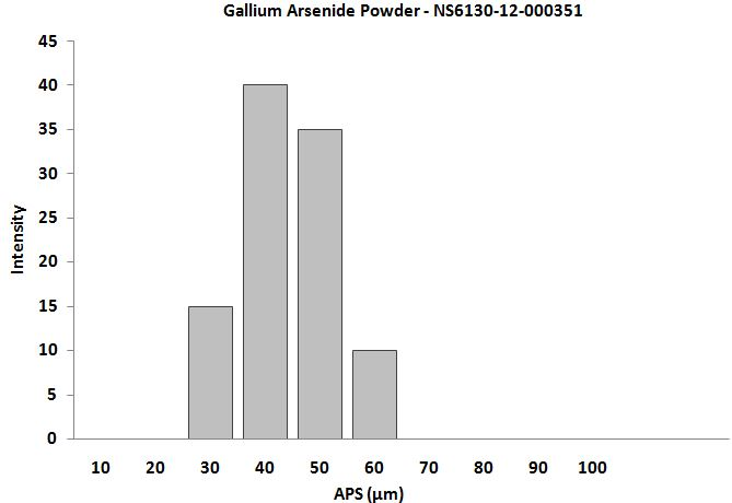 Size Analysis of Gallium Arsenide Powder