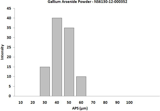 Size Analysis of Indium Arsenide Powder