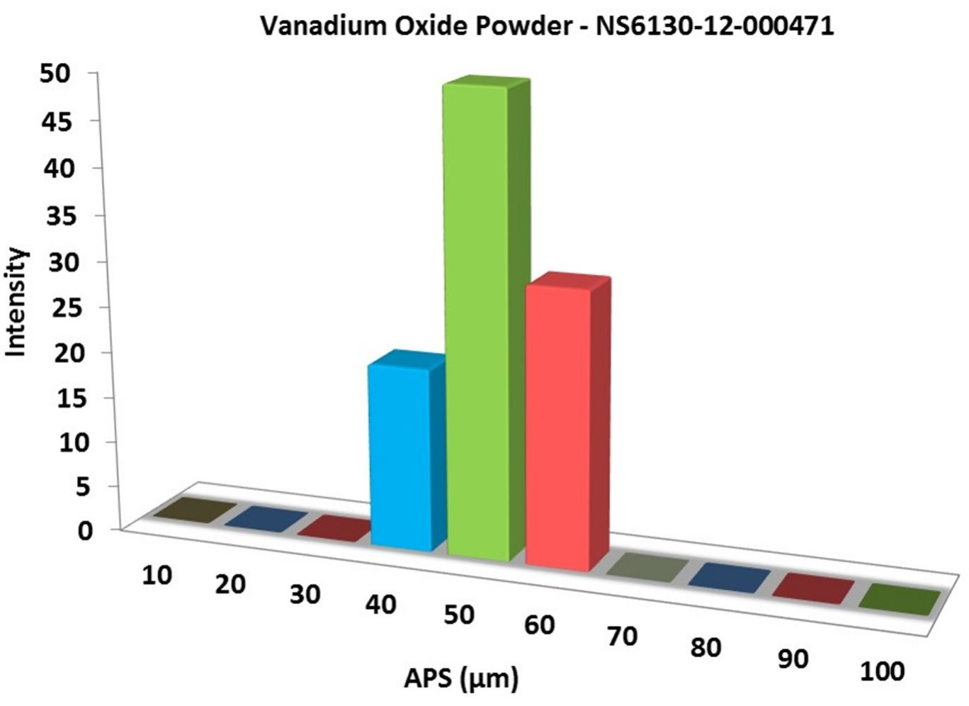 Vanadium Oxide Powder