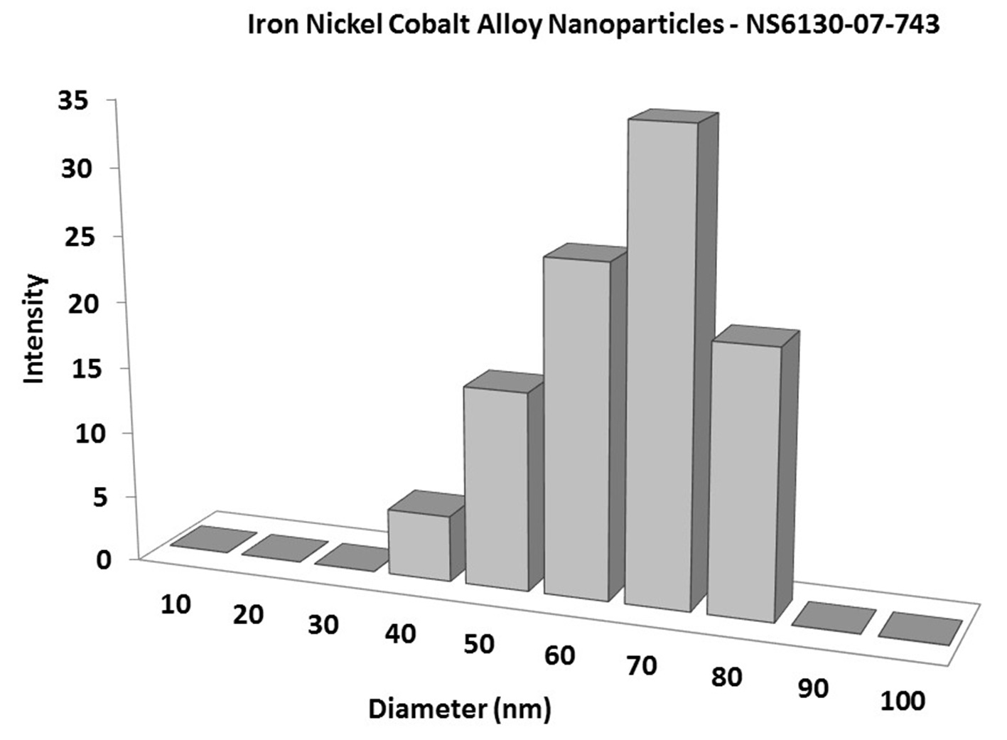 Fe:Ni:Co Alloy Nanopowder