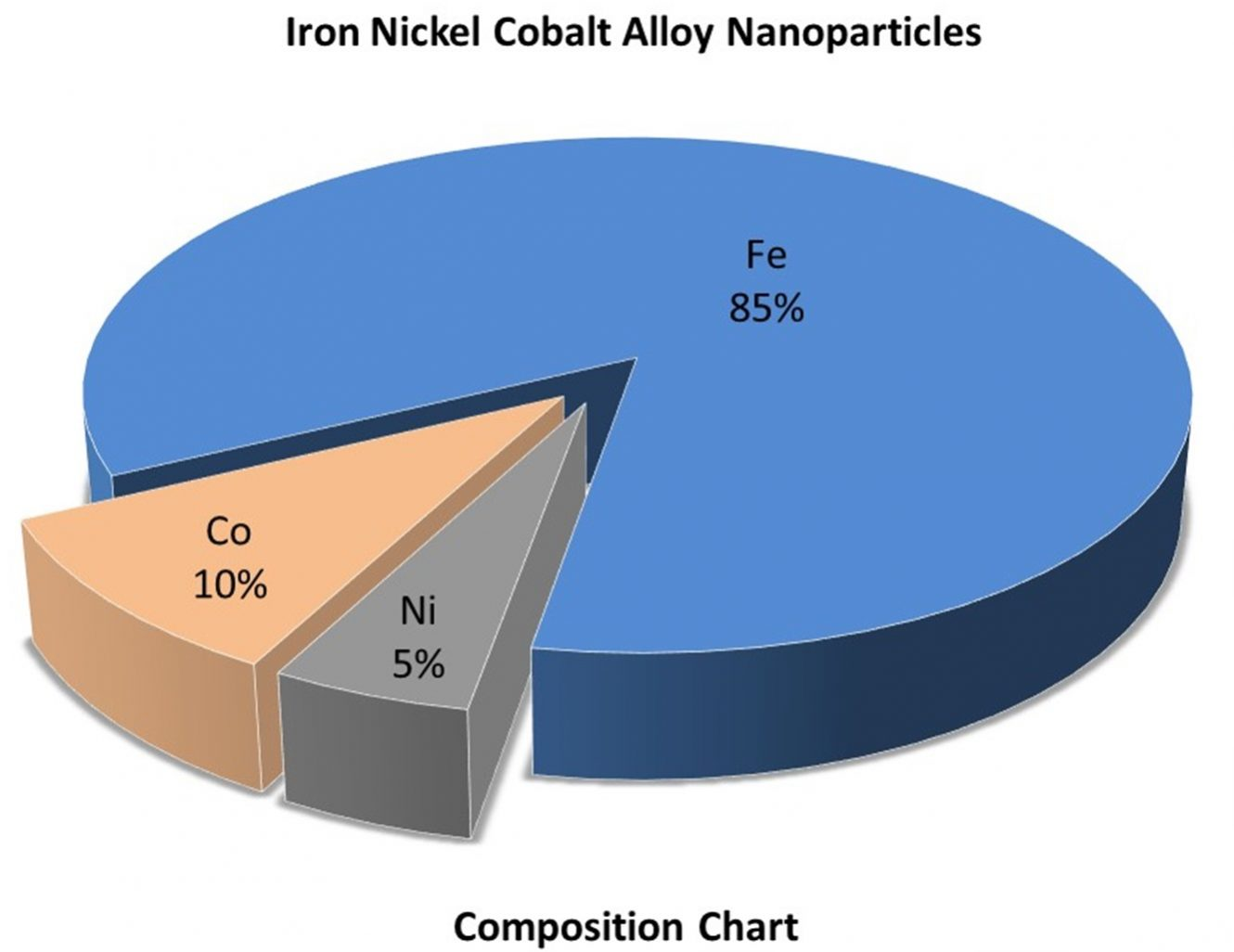Iron Nickel Cobalt Alloy Nanoparticles