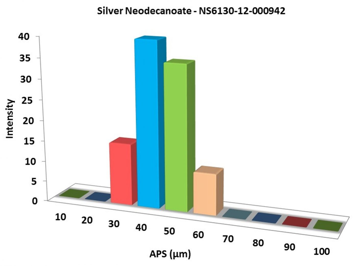Silver Neodecanoate